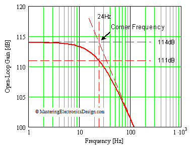 ADA4004 Corner Frequency