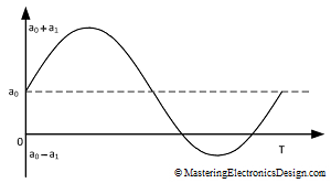 sine-wave-with-DC-offset