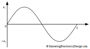 sine-wave-with-zero-offset