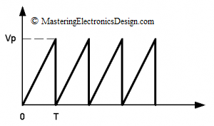 triangle waveform with slow rise time, sharp fall time and 100 percent duty-cycle