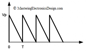 triangle waveform with sharp rise time, slow fall time and 100% duty-cycle