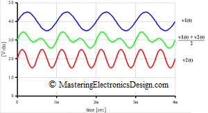 average-amplifier-waveforms