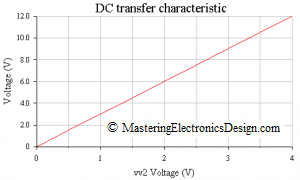 non-inverting-amplifier-graph
