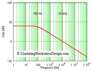 closed-loop-transfer-function-graph