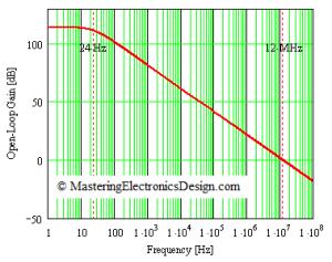 Op Amp open loop graph