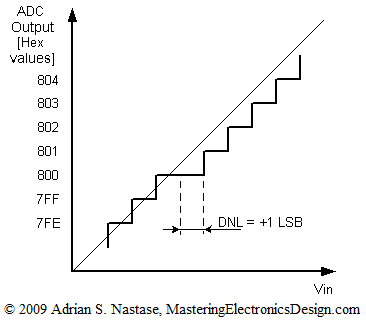 An ADC and DAC Differential Non-Linearity (DNL) – Mastering
