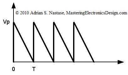 How To Derive The Rms Value Of A Triangle Waveform Mastering