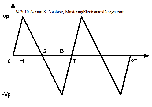 How to Derive the RMS Value of a Triangle Waveform